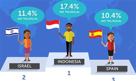 Indonesia Ranks As The Top Trilingual Country In The World