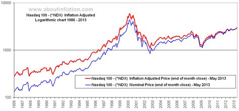 Nasdaq 100 Inflation Adjusted Chart - About Inflation