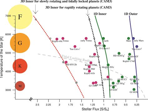 Cloudy With a Chance of Habitability | astrobites