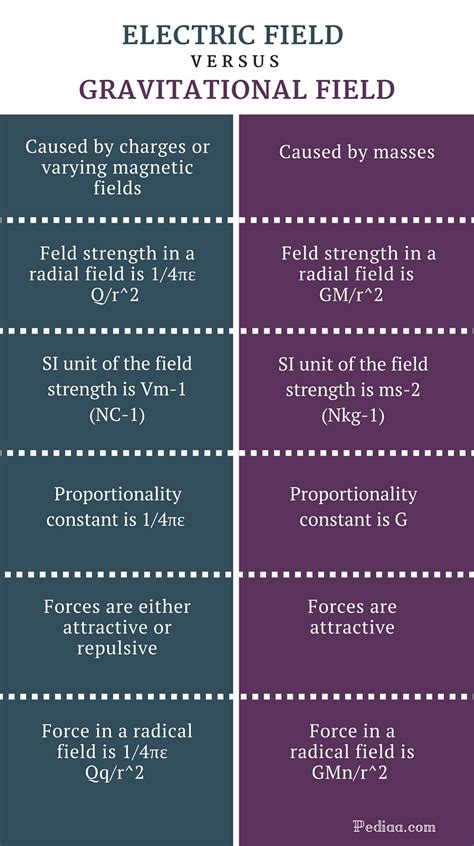 Difference Between Electric Field and Gravitational Field